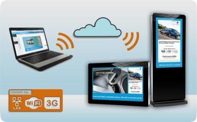 Digital Signage Interactive Screens
